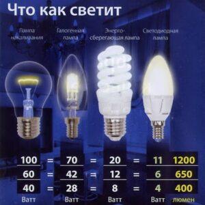 Какая настольная лампа лучше 6